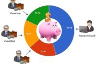 Что такое ПАММ-счета и как на них заработать